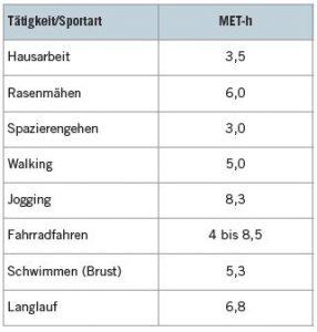 Vergleich verschiedener Bewegungsformen hinsichtlich des Energieverbrauchs in MET-h